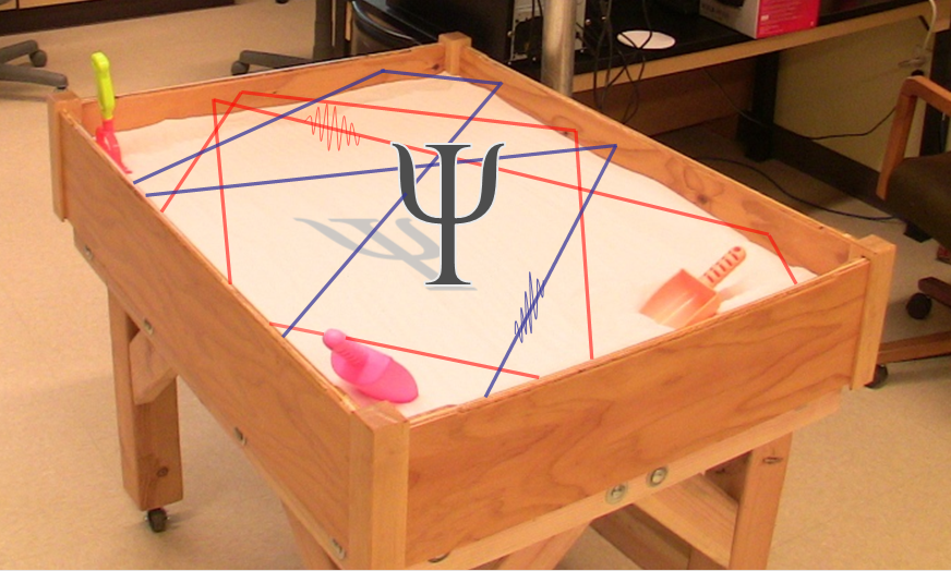 A Sandbox for Quantum Physics