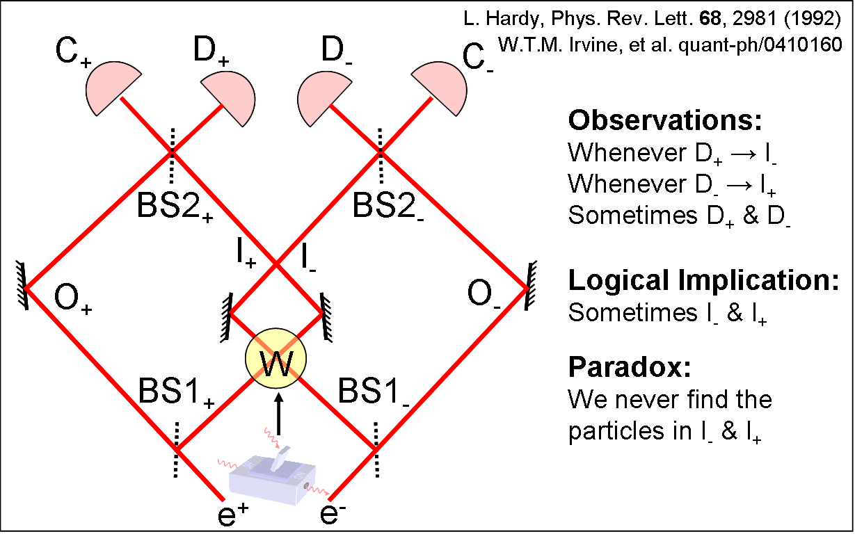 The original form of Hardy's Paradox is two nested IFM's. The electron is the object for the positron interferometer and vice versa. A coincident detection at D₊ and D₋ implies both particles were in region W and should have annihilated each other.