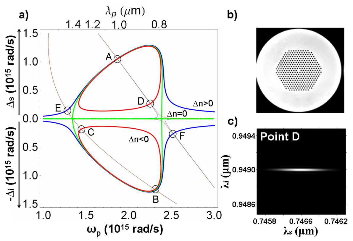 The generation of pure spectral state photons from microstructured fibers