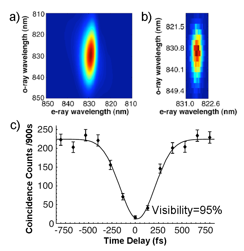 Joint spectrum and Hong-Ou-Mandel dip of photon pair