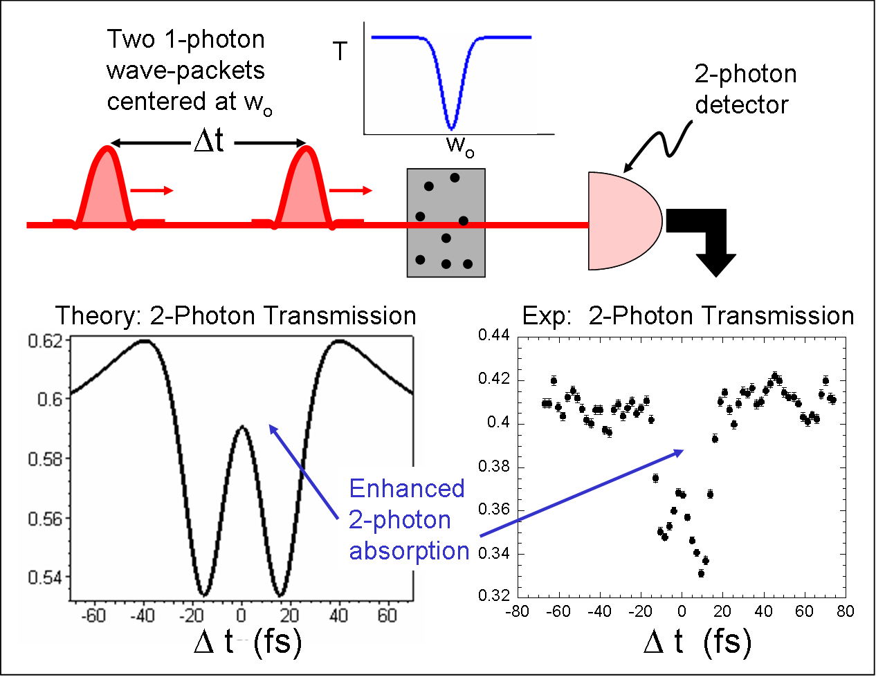 An effective nonlinearity in two-photon absorption